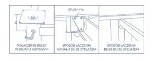 Sposób łączenia SLN/SLS